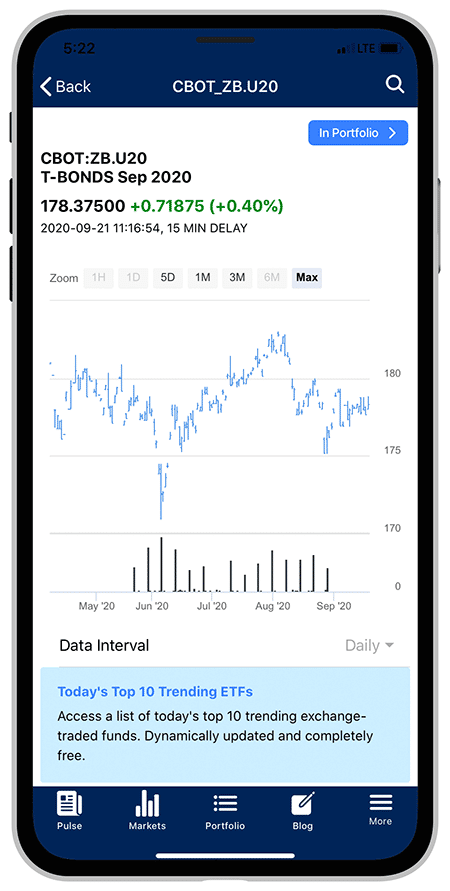 INO.com App chart